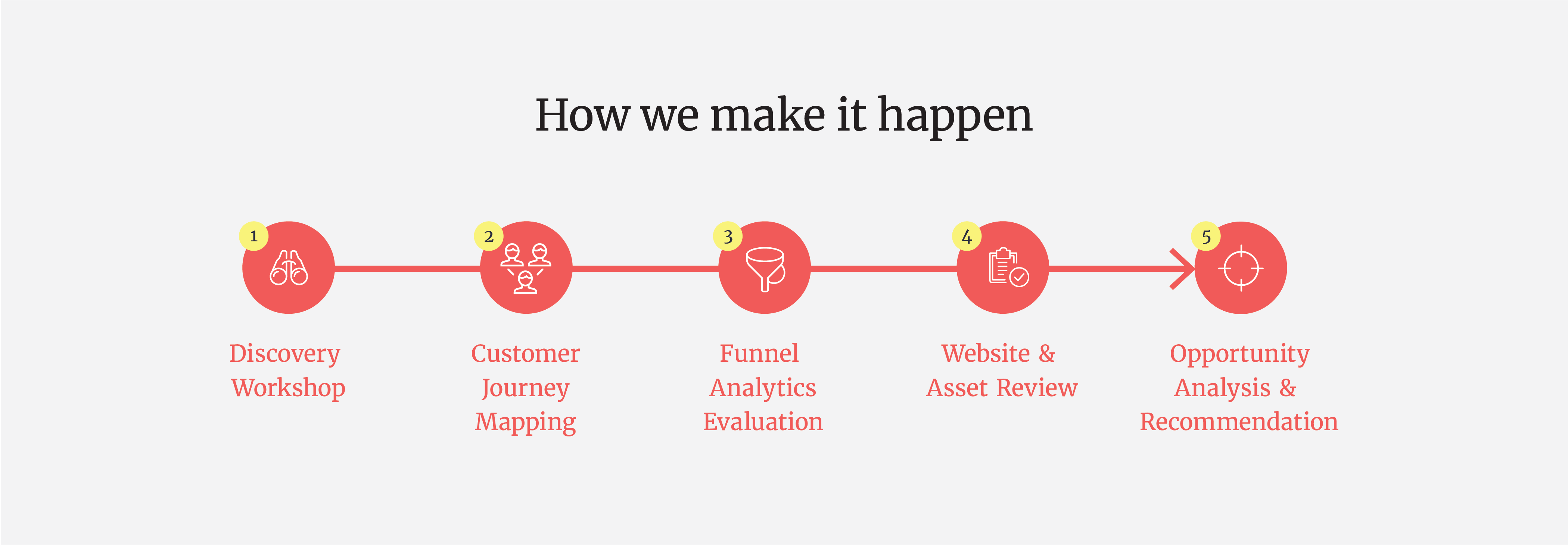 conversion-audit-process-illustration-v3